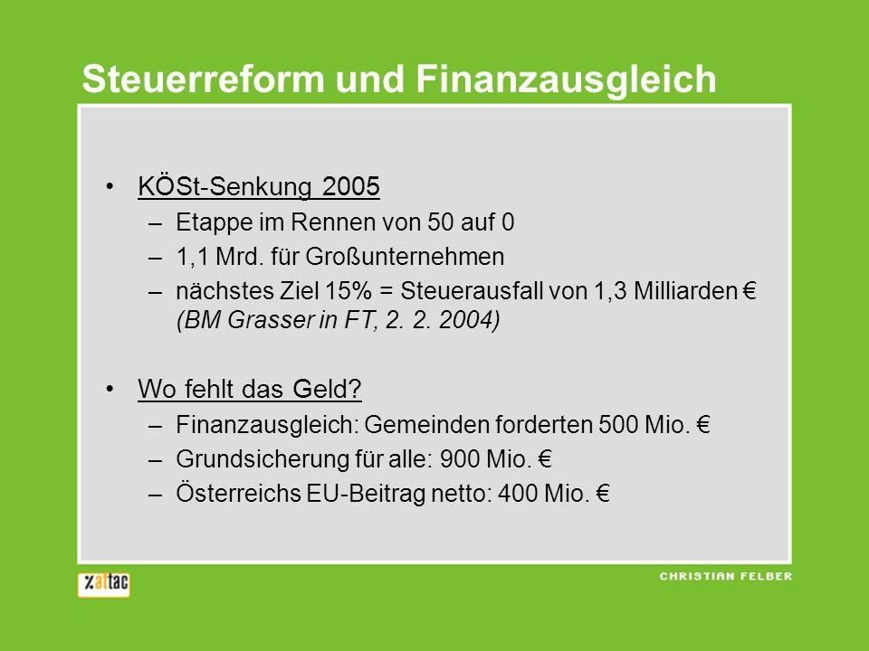 Steuerreform und Finanzausgleich KÖSt-Senkung 2005 –Etappe im Rennen von 50 auf 0 –1,1 Mrd. für Großunternehmen –nächstes Ziel 15% = Steuerausfall von