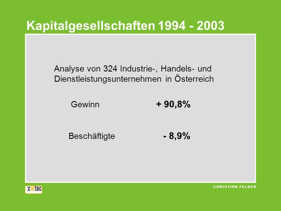 Analyse von 324 Industrie-, Handels- und Dienstleistungsunternehmen in Österreich Gewinn + 90,8% Beschäftigte - 8,9% Kapitalgesellschaften 1994 - 2003