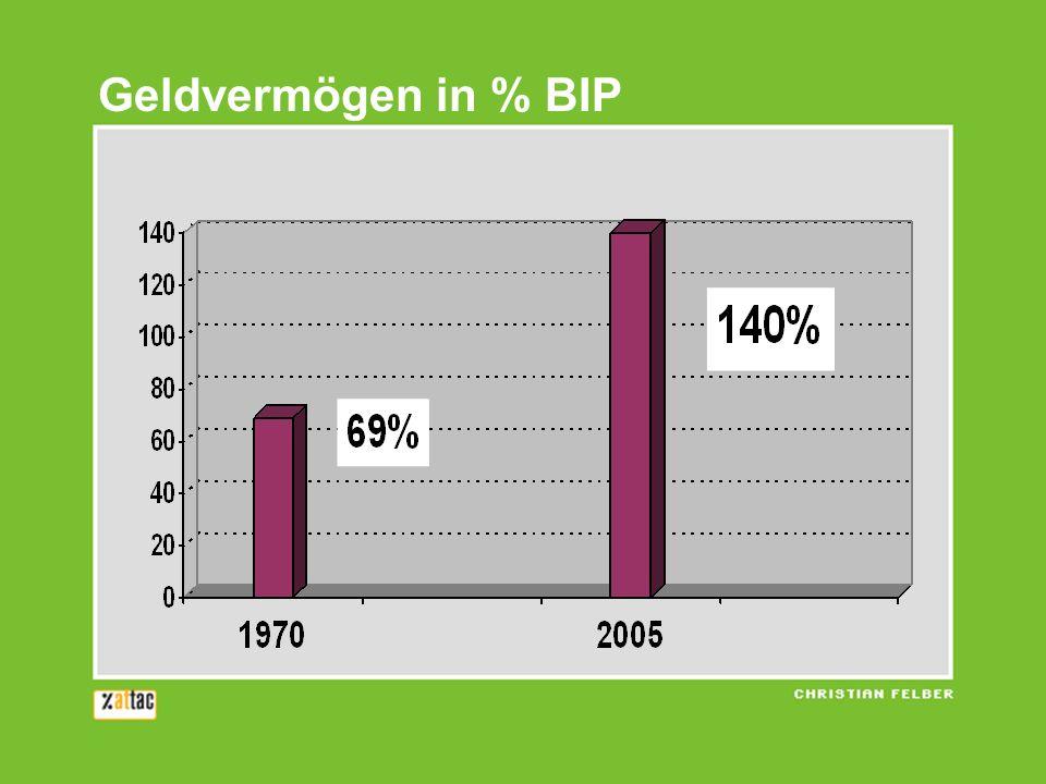 Geldvermögen in % BIP