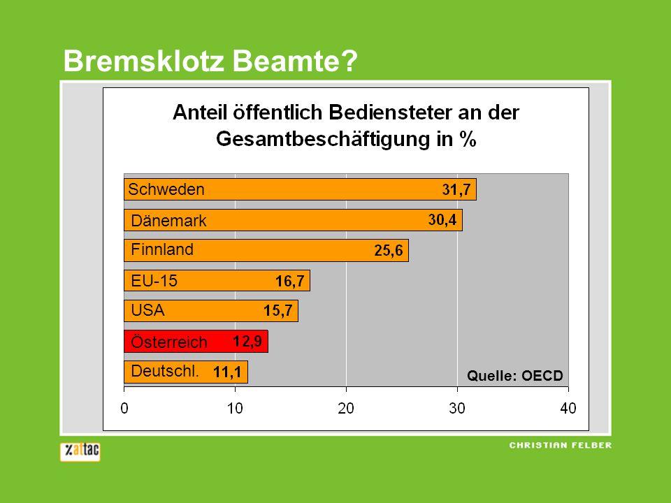 Bremsklotz Beamte? Schweden Dänemark Finnland EU-15 USA Österreich Deutschl. Quelle: OECD