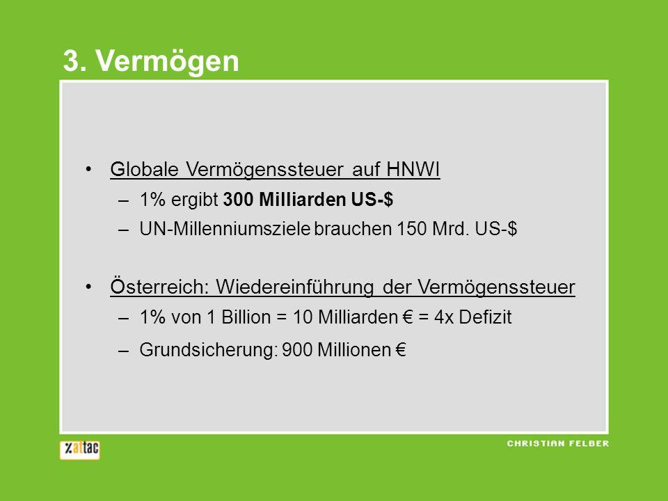 3. Vermögen Globale Vermögenssteuer auf HNWI –1% ergibt 300 Milliarden US-$ –UN-Millenniumsziele brauchen 150 Mrd. US-$ Österreich: Wiedereinführung d