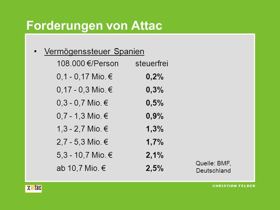 Forderungen von Attac Vermögenssteuer Spanien 108.000 /Person steuerfrei 0,1 - 0,17 Mio. 0,2% 0,17 - 0,3 Mio. 0,3% 0,3 - 0,7 Mio. 0,5% 0,7 - 1,3 Mio.