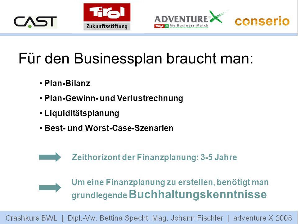 Für den Businessplan braucht man: Plan-Bilanz Plan-Gewinn- und Verlustrechnung Liquiditätsplanung Best- und Worst-Case-Szenarien Zeithorizont der Fina