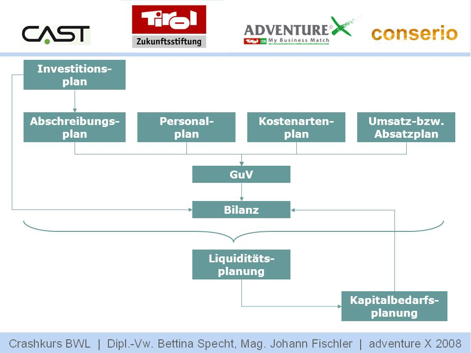 Umsatz-bzw. Absatzplan Kostenarten- plan Personal- plan Investitions- plan Abschreibungs- plan GuV Bilanz Liquiditäts- planung Kapitalbedarfs- planung