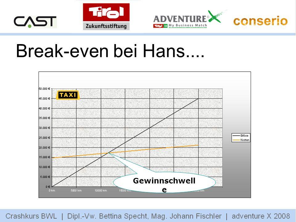 Break-even bei Hans.... Gewinnschwell e