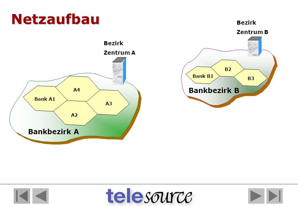 Bankbezirk B Bezirk Zentrum A Bezirk Zentrum B Bank B1 B2 B3 Bankbezirk A Netzaufbau Bank A1 A4 A2 A3