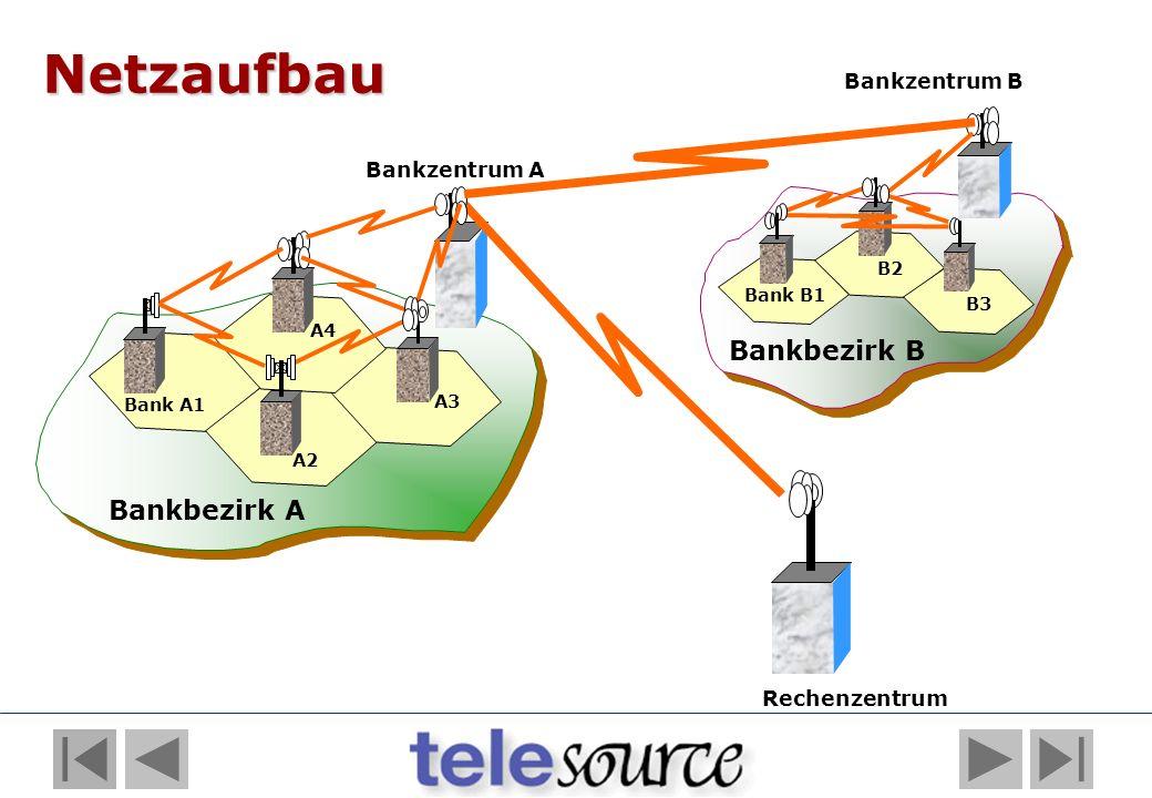 Bankbezirk B Bankzentrum A Bankzentrum B Bank A1 A2 A3 A4 Bank B1 B2 B3 Bankbezirk A Rechenzentrum Netzaufbau