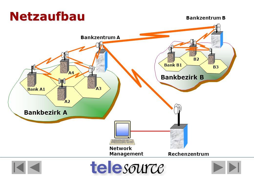 Bankbezirk B Bankzentrum A Bankzentrum B Bank A1 A2 A3 A4 Bank B1 B2 B3 Bankbezirk A Network Management Rechenzentrum Netzaufbau