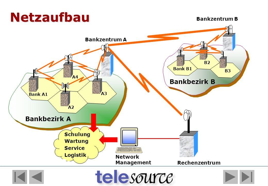 Bankbezirk B Netzaufbau Bankzentrum A Bankzentrum B Bank A1 A2 A3 A4 Bank B1 B2 B3 Bankbezirk A Network Management Rechenzentrum Schulung Wartung Serv