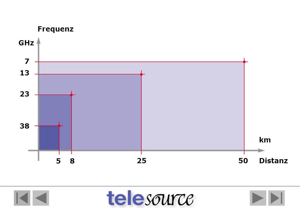 38 7 13 23 50 58 25 GHz Distanz km Frequenz