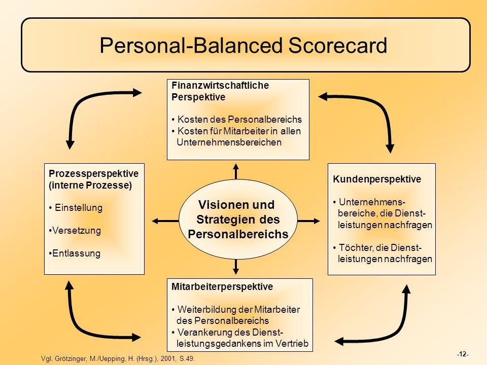 -12- Personal-Balanced Scorecard Visionen und Strategien des Personalbereichs Finanzwirtschaftliche Perspektive Kosten des Personalbereichs Kosten für