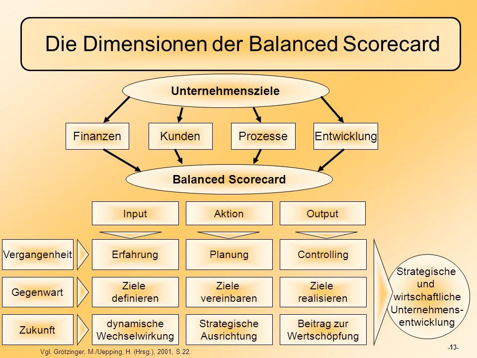 -13- Die Dimensionen der Balanced Scorecard Unternehmensziele FinanzenKundenEntwicklungProzesse Balanced Scorecard InputAktionOutput Erfahrung Ziele d