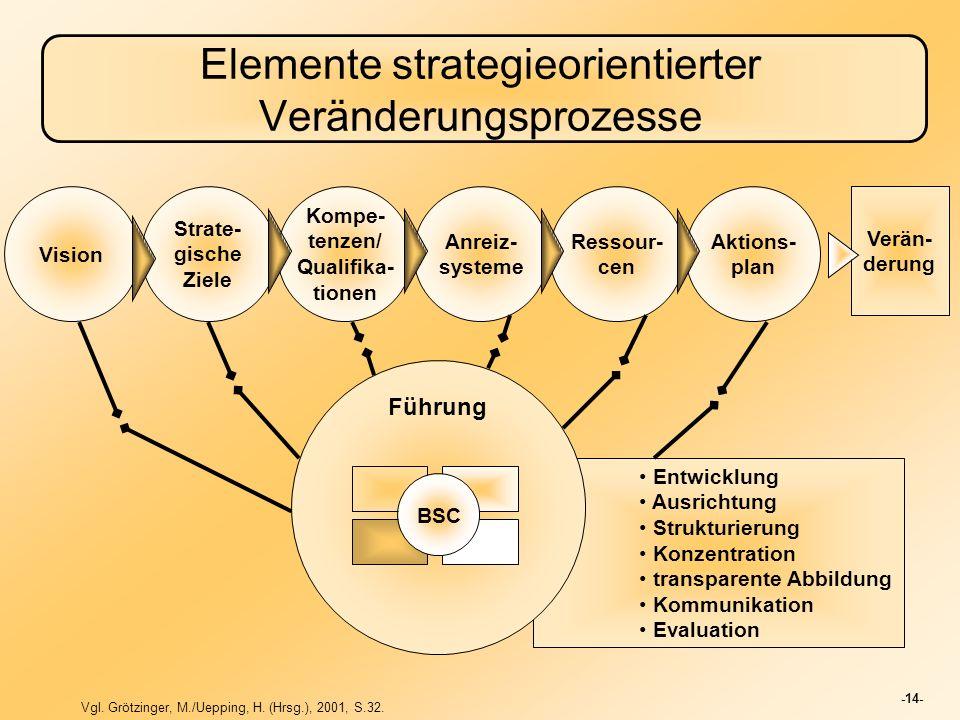 -14- Elemente strategieorientierter Veränderungsprozesse Vision Strate- gische Ziele Kompe- tenzen/ Qualifika- tionen Anreiz- systeme Ressour- cen Akt