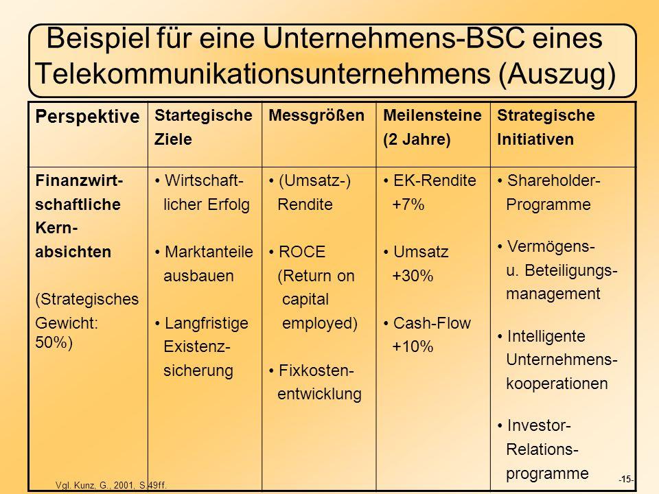 -15- Beispiel für eine Unternehmens-BSC eines Telekommunikationsunternehmens (Auszug) Perspektive Startegische Ziele MessgrößenMeilensteine (2 Jahre)