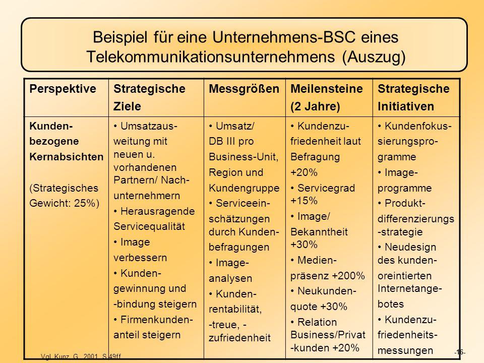 -16- Beispiel für eine Unternehmens-BSC eines Telekommunikationsunternehmens (Auszug) PerspektiveStrategische Ziele MessgrößenMeilensteine (2 Jahre) S