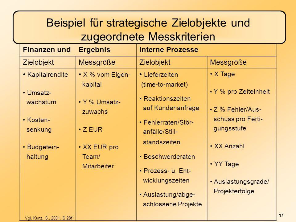 -17- Beispiel für strategische Zielobjekte und zugeordnete Messkriterien Finanzen undErgebnisInterne Prozesse ZielobjektMessgrößeZielobjektMessgröße K