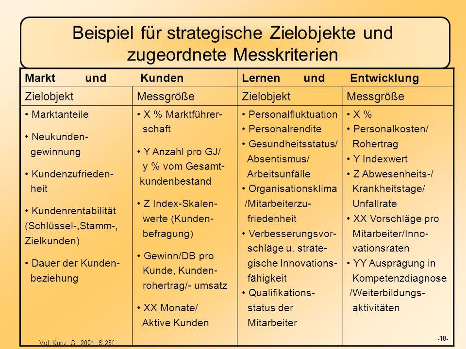 -18- Beispiel für strategische Zielobjekte und zugeordnete Messkriterien Markt und KundenLernen und Entwicklung ZielobjektMessgrößeZielobjektMessgröße