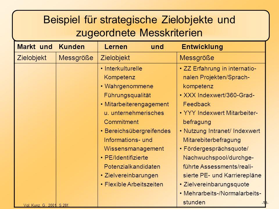 -19- Beispiel für strategische Zielobjekte und zugeordnete Messkriterien Markt undKunden Lernen und Entwicklung ZielobjektMessgrößeZielobjektMessgröße