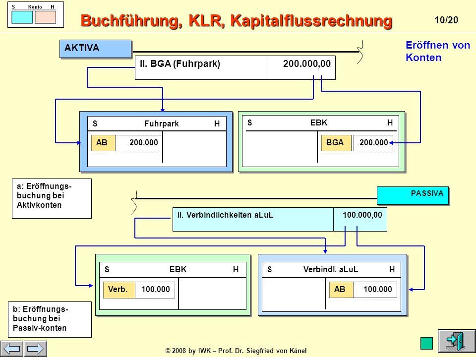 Buchführung, KLR, Kapitalflussrechnung © 2008 by IWK – Prof. Dr. Siegfried von Känel 9/20 AKTIVA Bilanz zum... PASSIVA AV UV EK FK S Konto … H Summe P