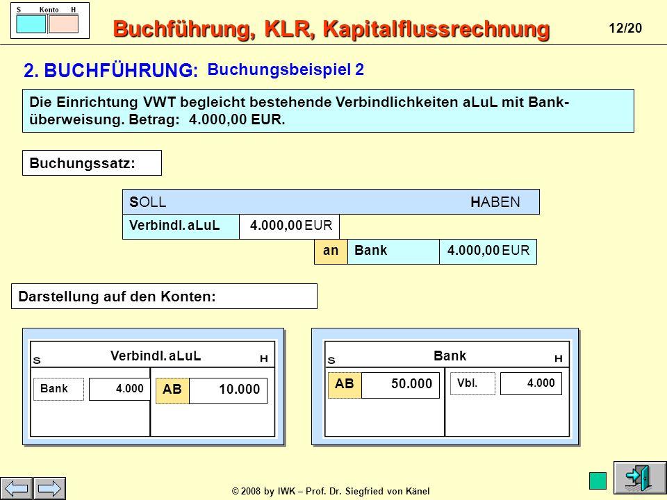 Buchführung, KLR, Kapitalflussrechnung © 2008 by IWK – Prof. Dr. Siegfried von Känel 11/20 SOLL HABEN Büromaschinen2.000,00 EUR anKasse2.000,00 EUR Da