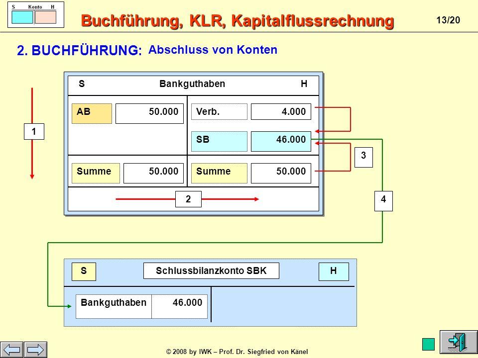 Buchführung, KLR, Kapitalflussrechnung © 2008 by IWK – Prof. Dr. Siegfried von Känel 12/20 SOLL HABEN Verbindl. aLuL4.000,00 EUR anBank4.000,00 EUR Da