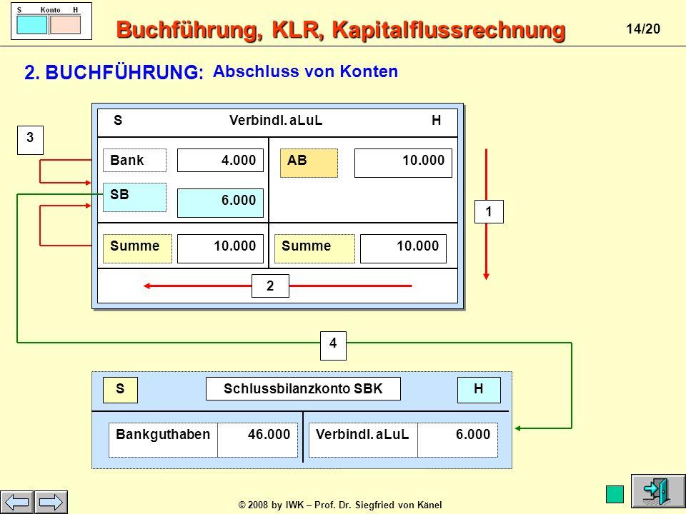 Buchführung, KLR, Kapitalflussrechnung © 2008 by IWK – Prof. Dr. Siegfried von Känel 13/20 S Bankguthaben H ABVerb.50.0004.000 Summe 50.000 Summe 50.0