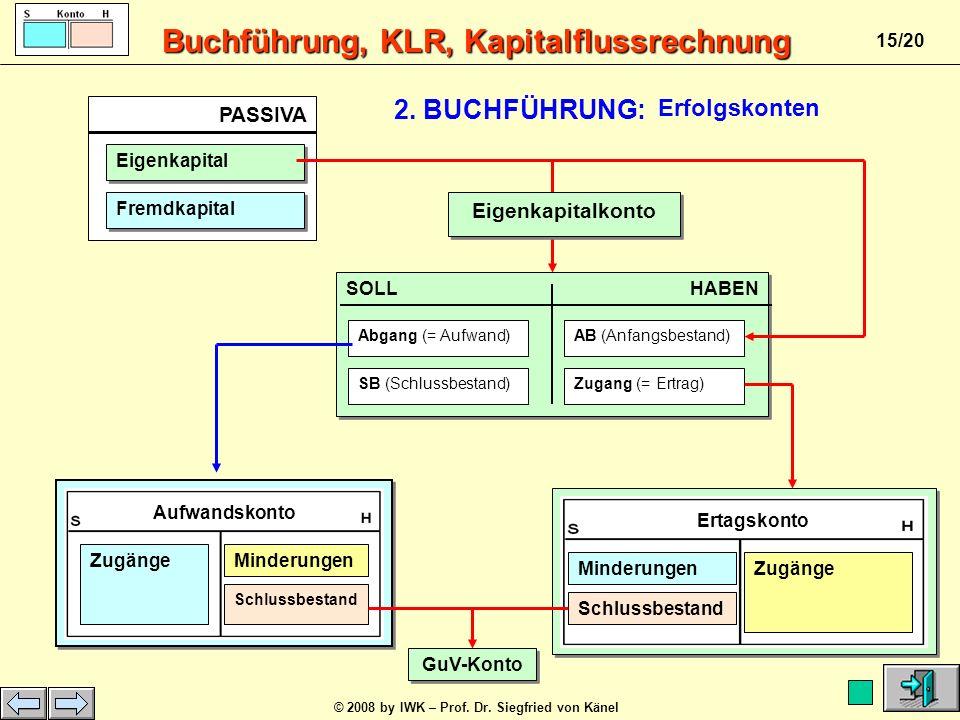 Buchführung, KLR, Kapitalflussrechnung © 2008 by IWK – Prof. Dr. Siegfried von Känel 14/20 S Verbindl. aLuL H ABBank10.0004.000 Summe 10.000 Summe 10.