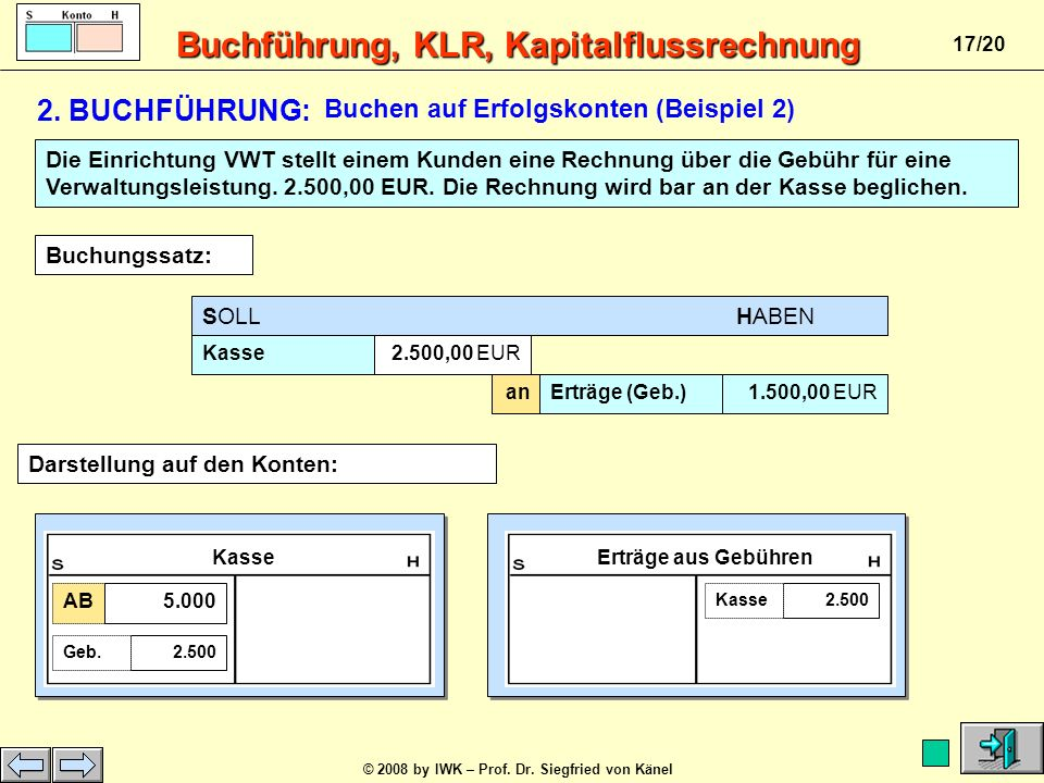 Buchführung, KLR, Kapitalflussrechnung © 2008 by IWK – Prof. Dr. Siegfried von Känel 16/20 SOLL HABEN Telefon1.500,00 EUR anBank1.500,00 EUR Darstellu