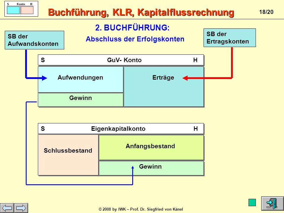 Buchführung, KLR, Kapitalflussrechnung © 2008 by IWK – Prof. Dr. Siegfried von Känel 17/20 SOLL HABEN Kasse2.500,00 EUR anErträge (Geb.)1.500,00 EUR D
