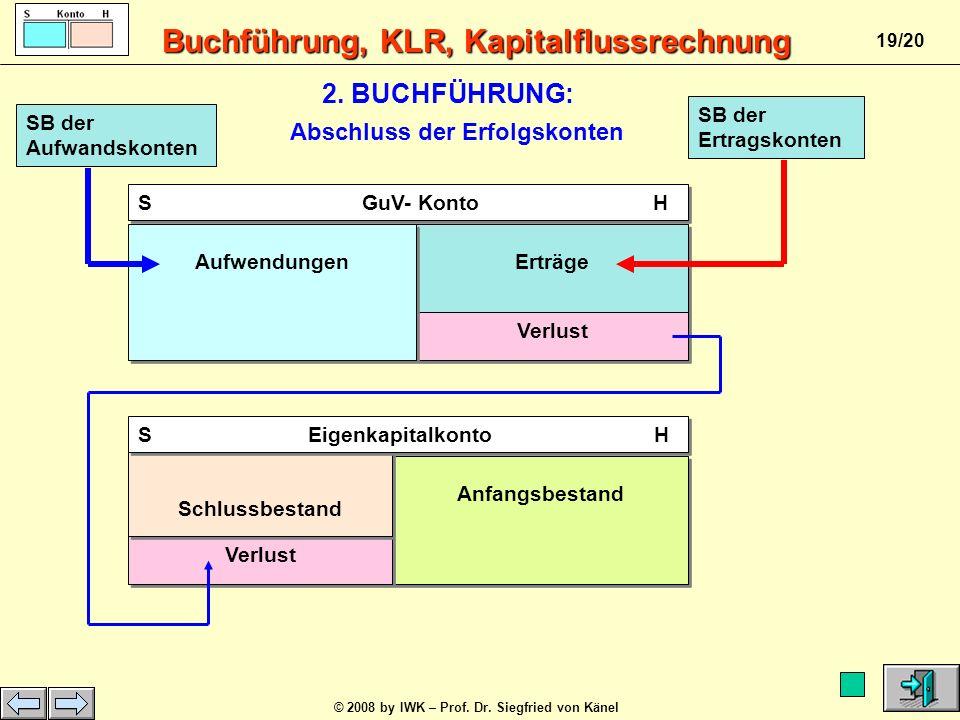 Buchführung, KLR, Kapitalflussrechnung © 2008 by IWK – Prof. Dr. Siegfried von Känel 18/20 S GuV- Konto H Erträge Gewinn Aufwendungen Anfangsbestand G