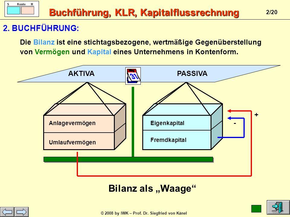 Buchführung, KLR, Kapitalflussrechnung © 2008 by IWK – Prof. Dr. Siegfried von Känel 1/20 Bilanzstichtag Geschäftsjahr - 10+ 10 INVENTUR Inventar zum.