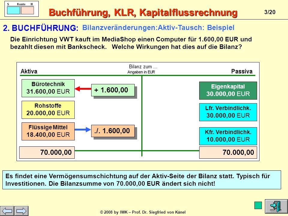 Buchführung, KLR, Kapitalflussrechnung © 2008 by IWK – Prof. Dr. Siegfried von Känel 2/20 Umlaufvermögen Anlagevermögen Fremdkapital Eigenkapital AKTI
