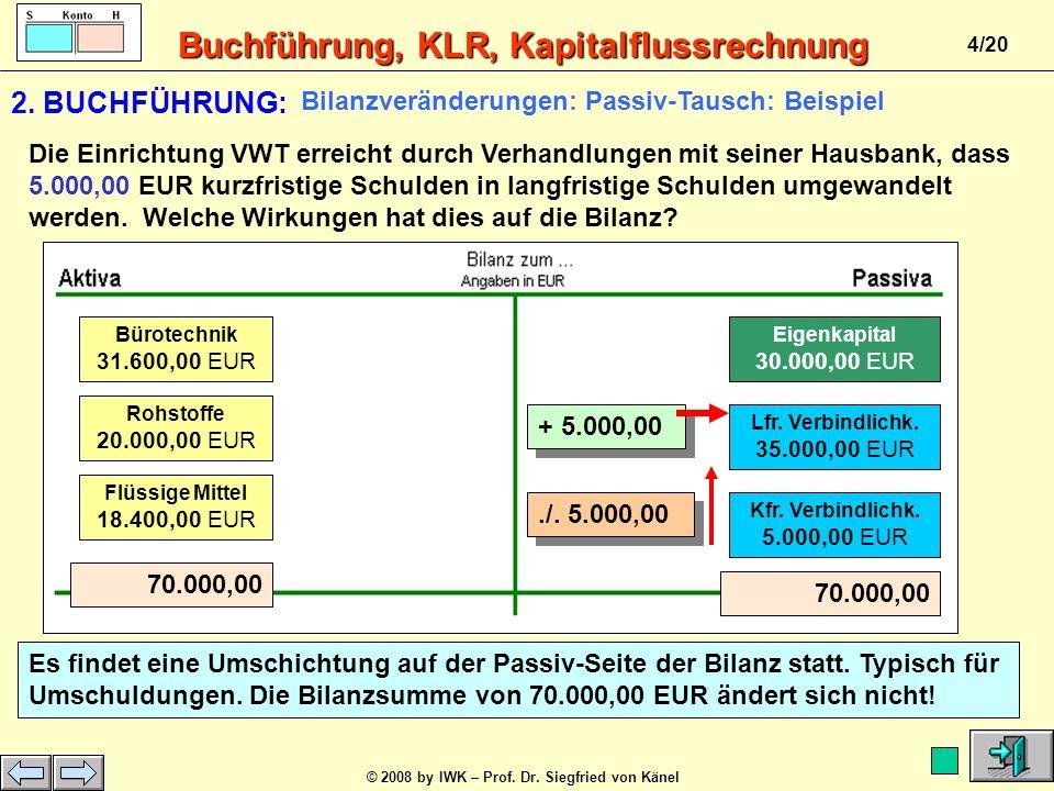 Buchführung, KLR, Kapitalflussrechnung © 2008 by IWK – Prof. Dr. Siegfried von Känel 3/20 Bilanzveränderungen:Aktiv-Tausch: Beispiel Rohstoffe 20.000,
