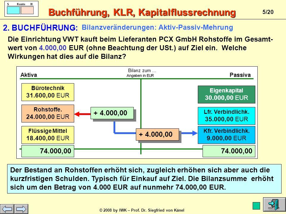 Buchführung, KLR, Kapitalflussrechnung © 2008 by IWK – Prof. Dr. Siegfried von Känel 4/20 Rohstoffe 20.000,00 EUR 70.000,00./. 5.000,00 + 5.000,00 Eig