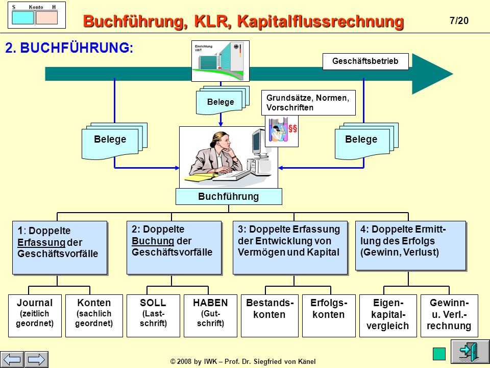 Buchführung, KLR, Kapitalflussrechnung © 2008 by IWK – Prof. Dr. Siegfried von Känel 6/20 Rohstoffe 24.000,00 EUR Eigenkapital 30.000,00 EUR Lfr. Verb