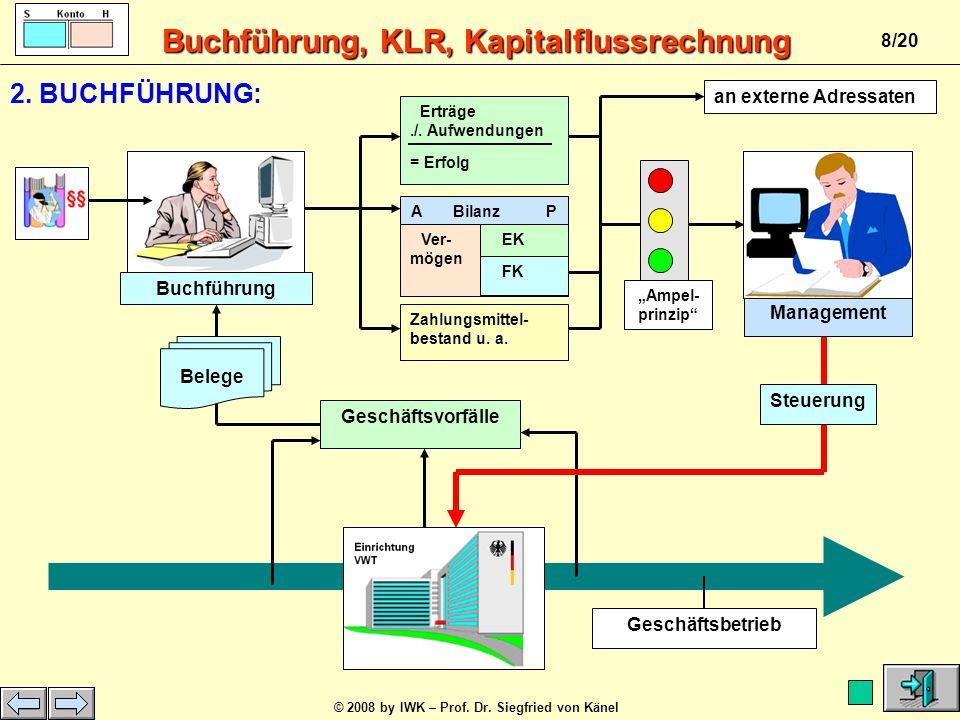 Buchführung, KLR, Kapitalflussrechnung © 2008 by IWK – Prof. Dr. Siegfried von Känel 7/20 Belege 4: Doppelte Ermitt- lung des Erfolgs (Gewinn, Verlust