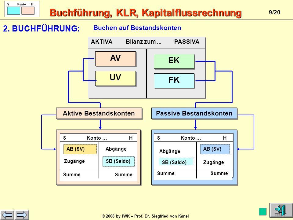 Buchführung, KLR, Kapitalflussrechnung © 2008 by IWK – Prof. Dr. Siegfried von Känel 8/20 Geschäftsbetrieb Buchführung Geschäftsvorfälle Belege Erträg