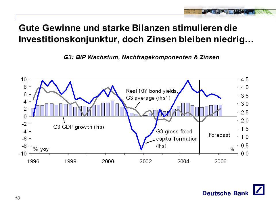 Gute Gewinne und starke Bilanzen stimulieren die Investitionskonjunktur, doch Zinsen bleiben niedrig… G3: BIP Wachstum, Nachfragekomponenten & Zinsen 10