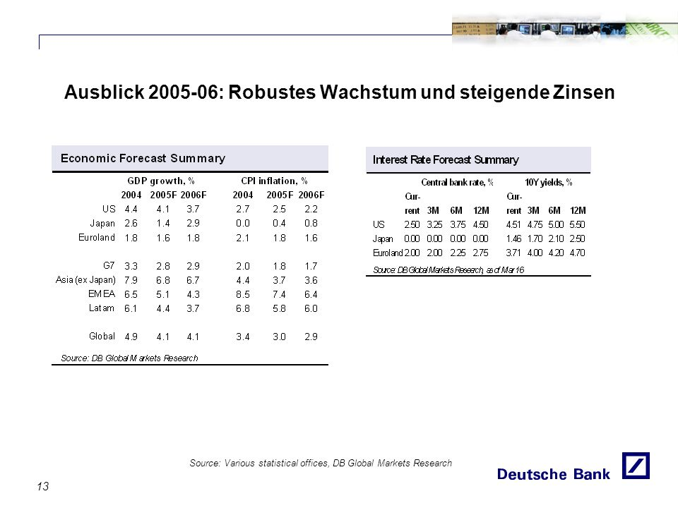 Ausblick 2005-06: Robustes Wachstum und steigende Zinsen 13 Source: Various statistical offices, DB Global Markets Research