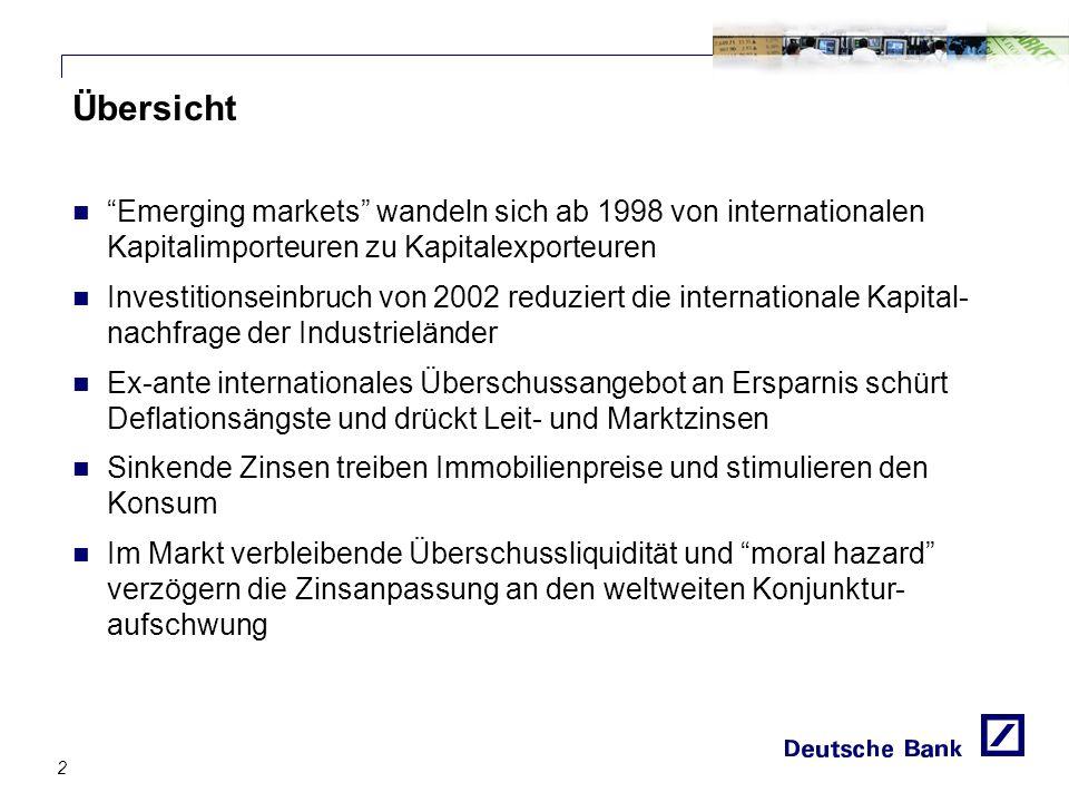 Übersicht Emerging markets wandeln sich ab 1998 von internationalen Kapitalimporteuren zu Kapitalexporteuren Investitionseinbruch von 2002 reduziert die internationale Kapital- nachfrage der Industrieländer Ex-ante internationales Überschussangebot an Ersparnis schürt Deflationsängste und drückt Leit- und Marktzinsen Sinkende Zinsen treiben Immobilienpreise und stimulieren den Konsum Im Markt verbleibende Überschussliquidität und moral hazard verzögern die Zinsanpassung an den weltweiten Konjunktur- aufschwung 2