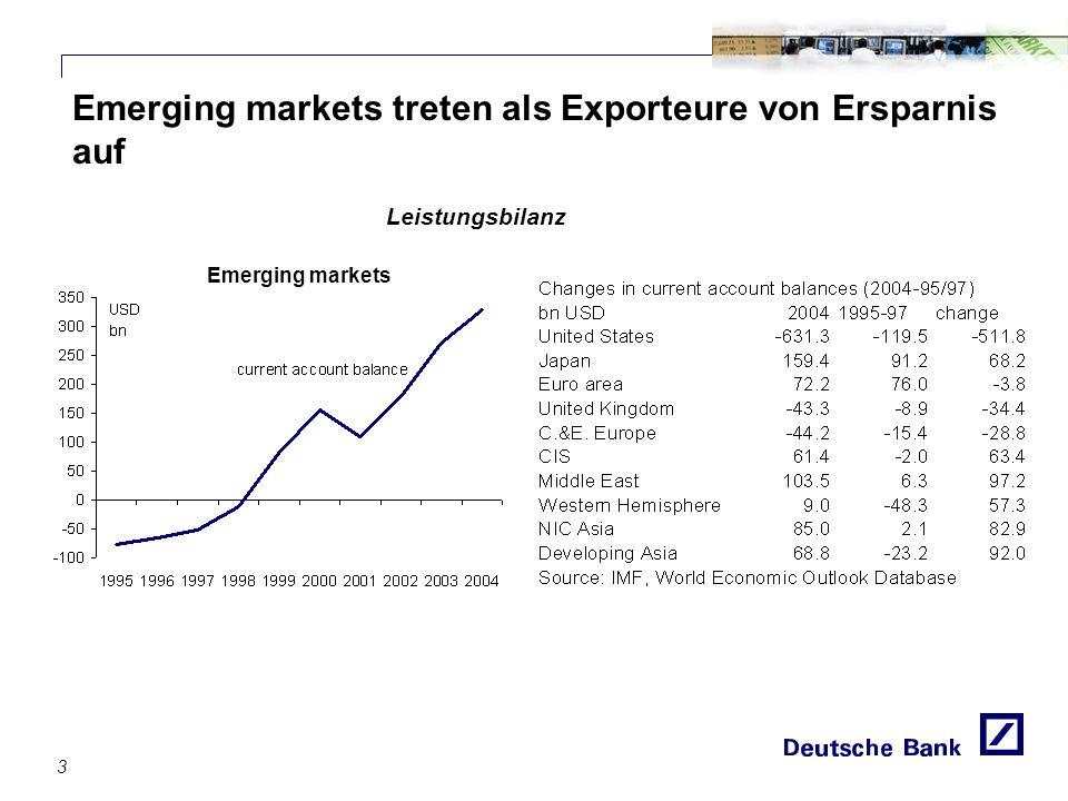 Emerging markets treten als Exporteure von Ersparnis auf Leistungsbilanz 3 Emerging markets