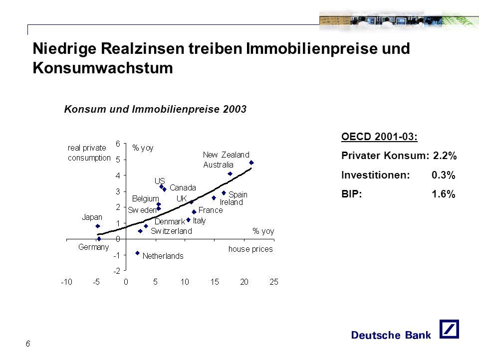 Niedrige Realzinsen treiben Immobilienpreise und Konsumwachstum OECD 2001-03: Privater Konsum: 2.2% Investitionen: 0.3% BIP: 1.6% Konsum und Immobilienpreise 2003 6
