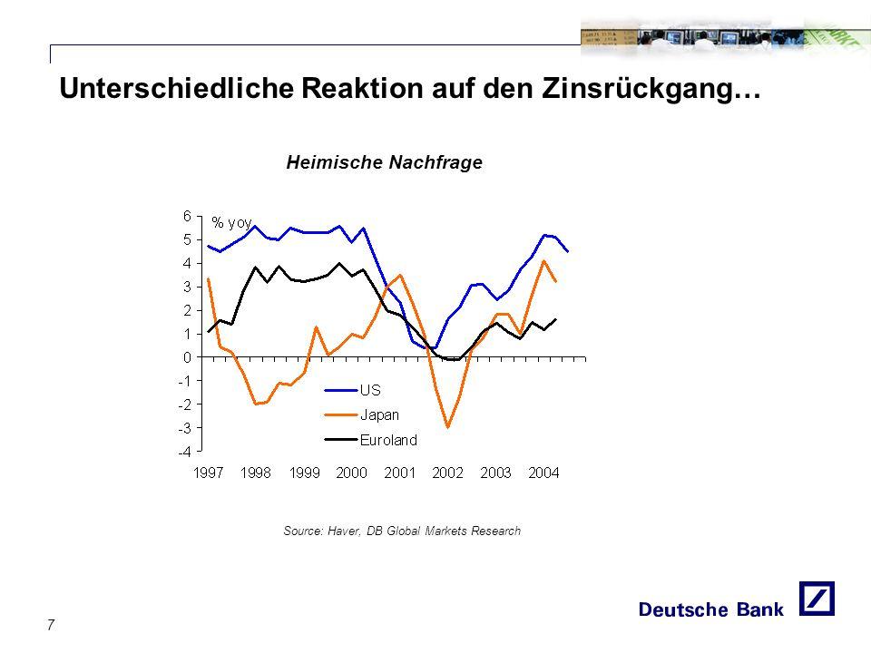 Unterschiedliche Reaktion auf den Zinsrückgang… 7 Source: Haver, DB Global Markets Research Heimische Nachfrage