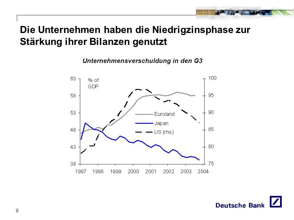 Die Unternehmen haben die Niedrigzinsphase zur Stärkung ihrer Bilanzen genutzt Unternehmensverschuldung in den G3 9