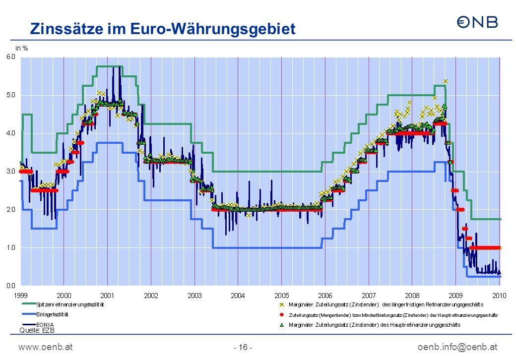 www.oenb.atoenb.info@oenb.at - 16 - Zinssätze im Euro-Währungsgebiet