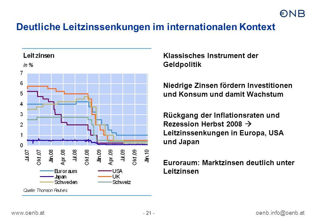 www.oenb.atoenb.info@oenb.at - 21 - Deutliche Leitzinssenkungen im internationalen Kontext Klassisches Instrument der Geldpolitik Niedrige Zinsen förd