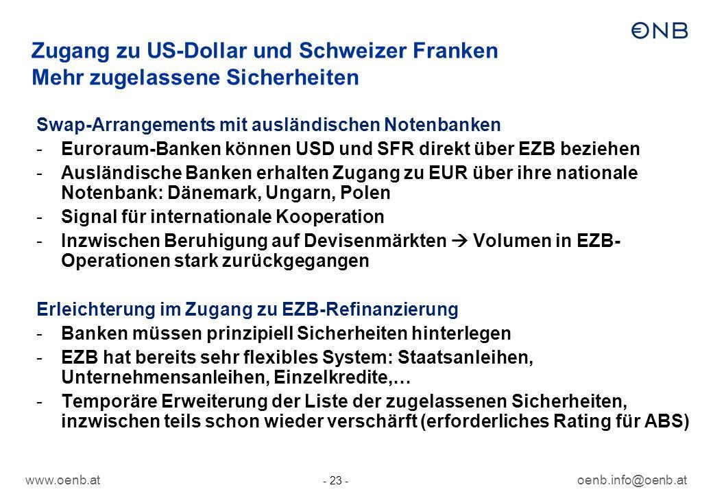 www.oenb.atoenb.info@oenb.at - 23 - Zugang zu US-Dollar und Schweizer Franken Mehr zugelassene Sicherheiten Swap-Arrangements mit ausländischen Notenb