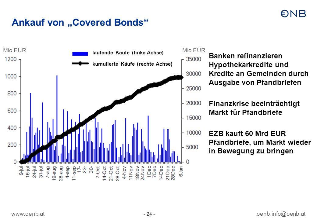 www.oenb.atoenb.info@oenb.at - 24 - Ankauf von Covered Bonds Banken refinanzieren Hypothekarkredite und Kredite an Gemeinden durch Ausgabe von Pfandbr