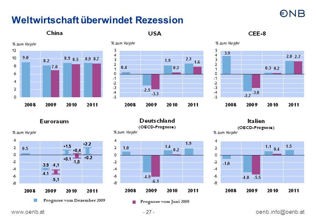 www.oenb.atoenb.info@oenb.at - 27 - Weltwirtschaft überwindet Rezession Prognose vom Juni 2009 Prognose vom Dezember 2009