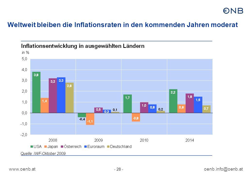 www.oenb.atoenb.info@oenb.at - 28 - Weltweit bleiben die Inflationsraten in den kommenden Jahren moderat
